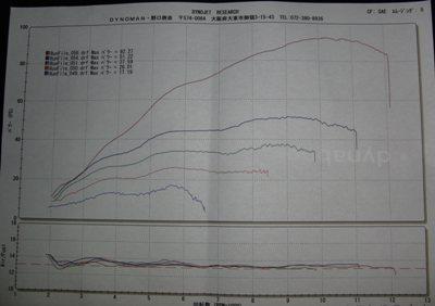 YAMAHA YZF-R1 サブコンピューターセッティング、スリップオンサイレンサー取付、シートカスタム グラフ1