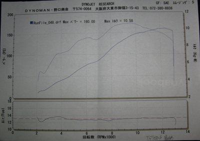 YAMAHA YZF-R1 サブコンピューターセッティング、スリップオンサイレンサー取付、シートカスタム グラフ2